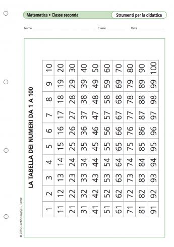 La Tabella Dei Numeri Da 1 A 100 La Vita Scolastica