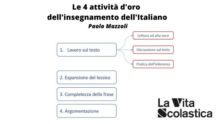 Le 4 attività d'oro dell'insegnamento dell'Italiano